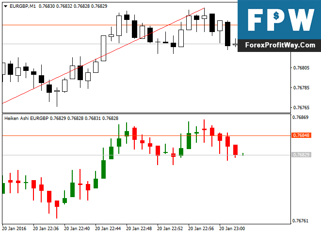 Download Heiken Ashi In Subwindow Forex Indicator For Mt4