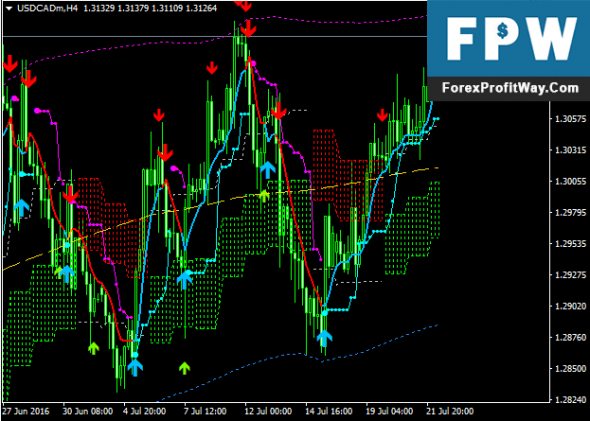 Download Forex ITMX Trading System For Mt4
