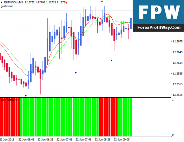 Download Instant Trend Line Filter Scalping Forex Trading System For Mt4