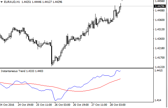 Download Instantaneous Trend Line Forex Indicator For Mt4
