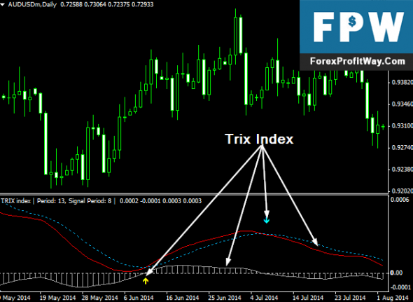 Download MTF Trix Forex Indicator For Mt4