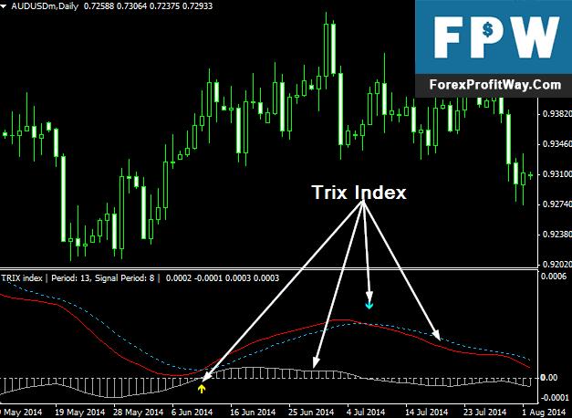 Download MTF Trix Forex Indicator For Mt4 l Forex Mt4 Indicators