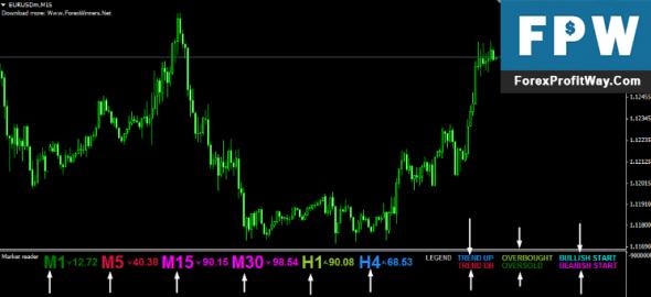 Download Market Reader Forex Indicator For Mt4