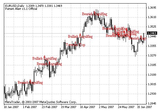 Download Pattern Alert v1.1 Forex Indicator For Mt4