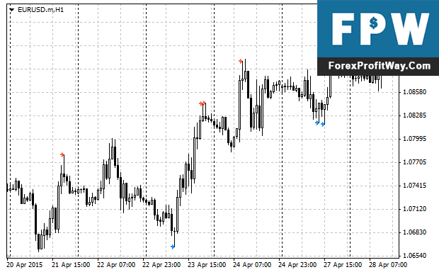 Download PinBar Forex Indicator For Mt4