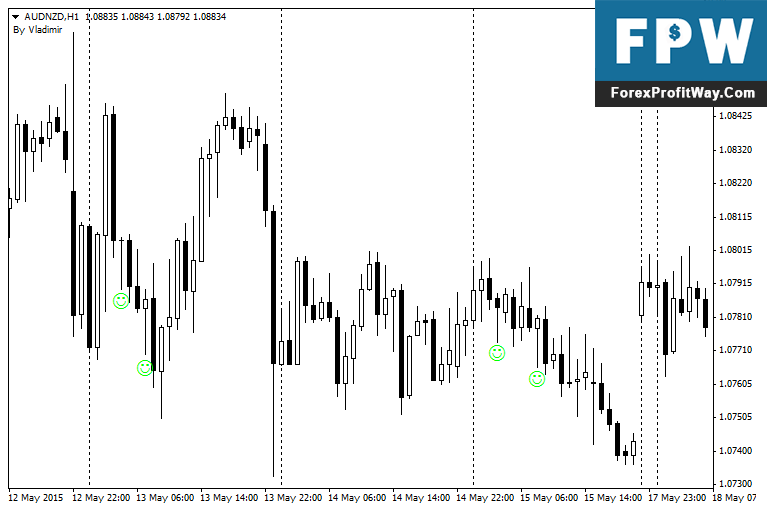 Download Pinbar Detector Forex Indicator For Mt4