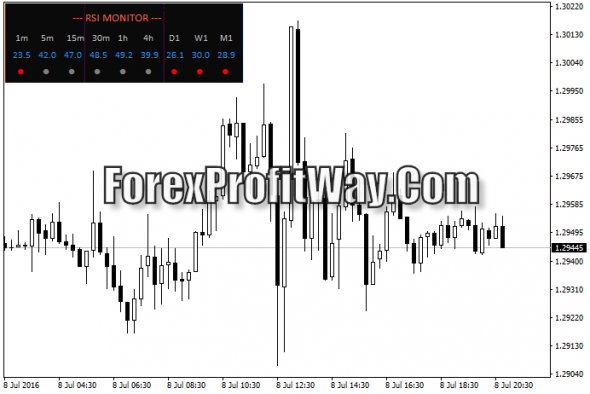 Download RSI Monitor Forex Indicator For Mt4