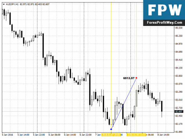 Download SBVolumeAvg Forex Indicator For Mt4