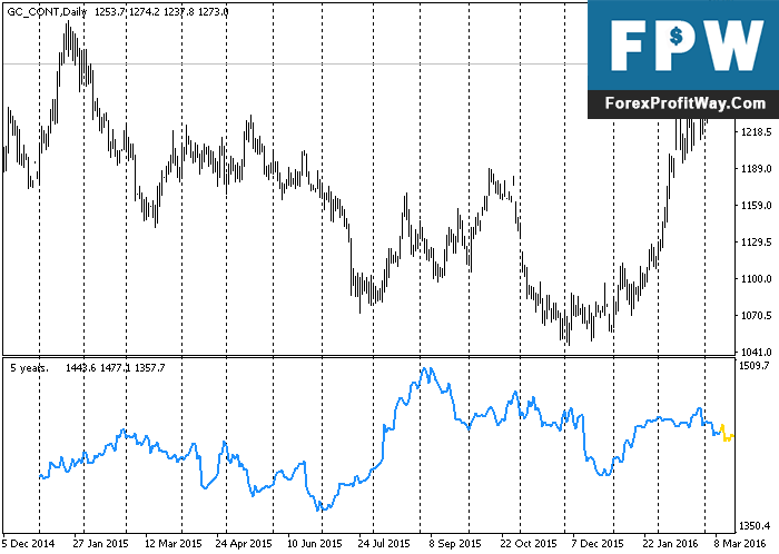 Download Seasonal Forex Indicator For Mt4
