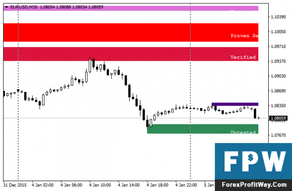 Download Shved Supply and Demand Forex Indicator For Mt4