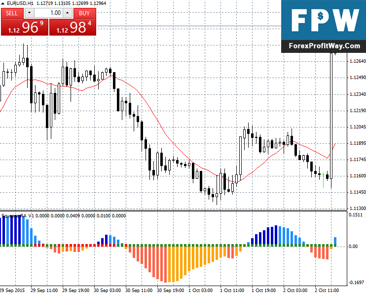 Download Squeeze RA V1 Forex Indicator For Mt4