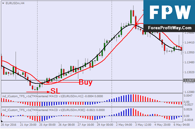 Download Super Snake Forex Trading System For Mt4
