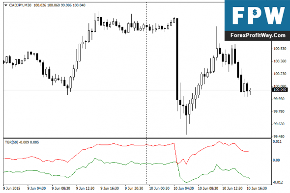 Download Trade BreakOut Forex Indicator For Mt4