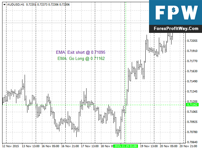 Download Trading Comments Of EMA Forex Indicator For Mt4