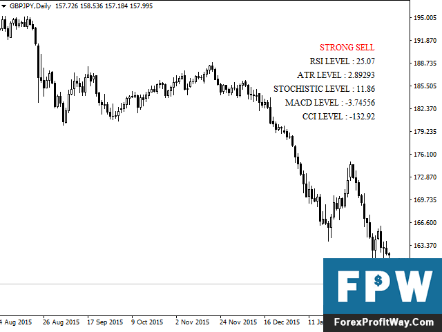 Download Trend Movers Forex Indicator For Mt4