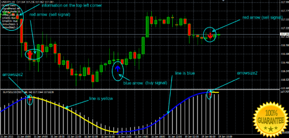 Ultimate Buy Sell Secret Forex Indicator For Mt4