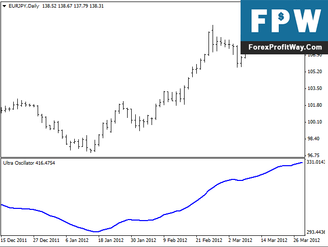 Download Ultra Oscillator Forex Indicator For Mt4