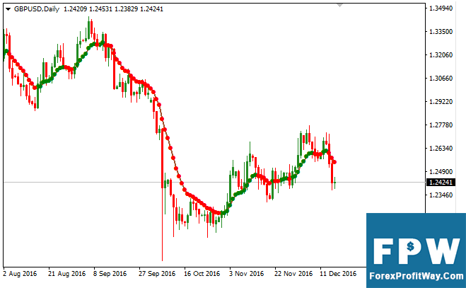 Download Var Moving Average Forex Indicator For mt4