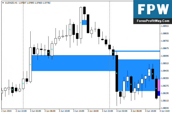 Download WRB Forex Indicator For Mt4