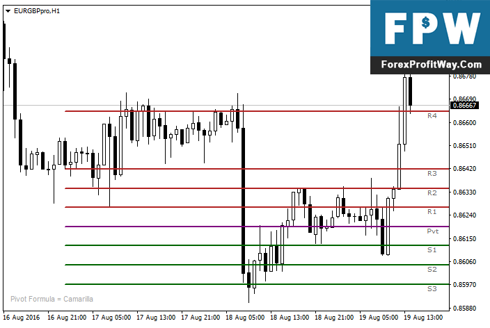 Download iPivot Forex Indicator For Mt4
