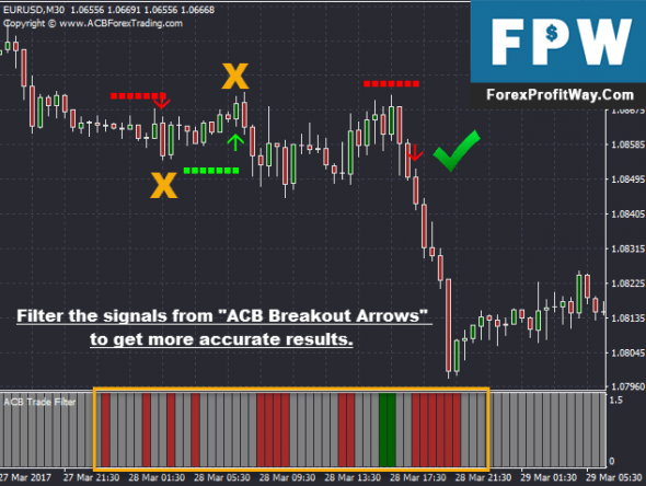 Download ACB Trade Filter Forex Indicator For MT4
