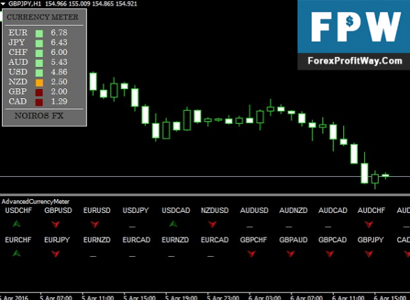 Download Advanced Currency Meter Forex Indicator For Mt4
