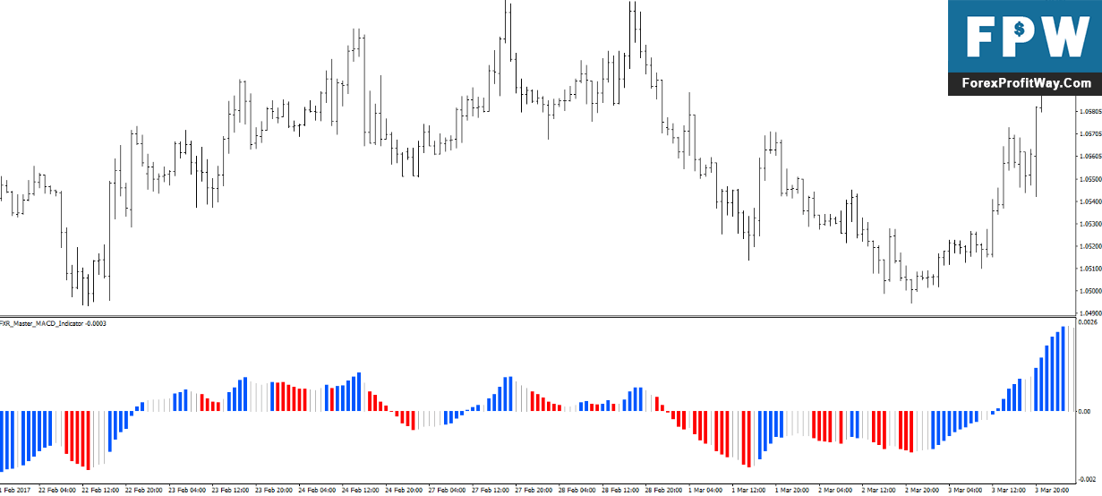 Best forex indicator for 4