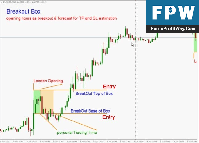 Forex london breakout indicator