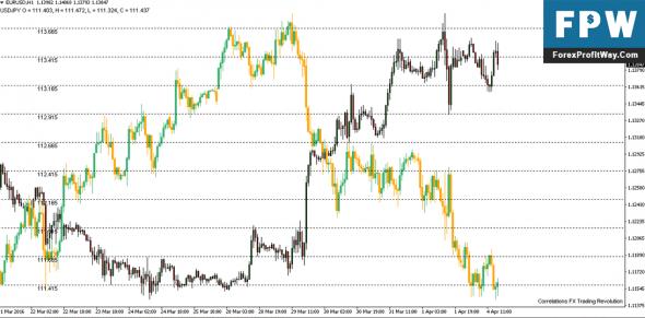Forex correlation indicator mt4