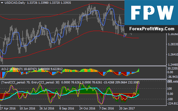 Download Forex Channel Gain Forex Trading System For Mt4