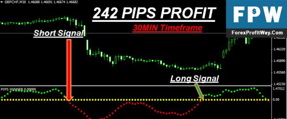 Download Pips Winner Forex Indicator For Mt4