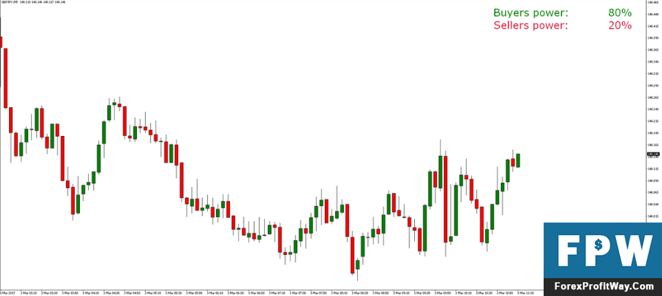 Forex market sentiment indicator 4