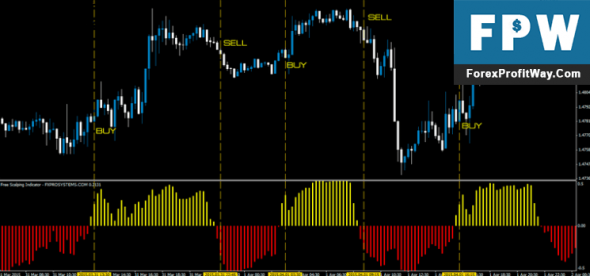 Download Free Scalping Forex Indicator For Mt4