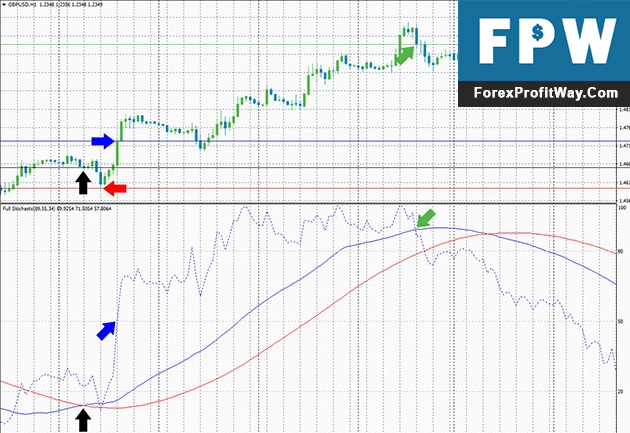 Download Full Stochastic Forex Indicator For Mt4