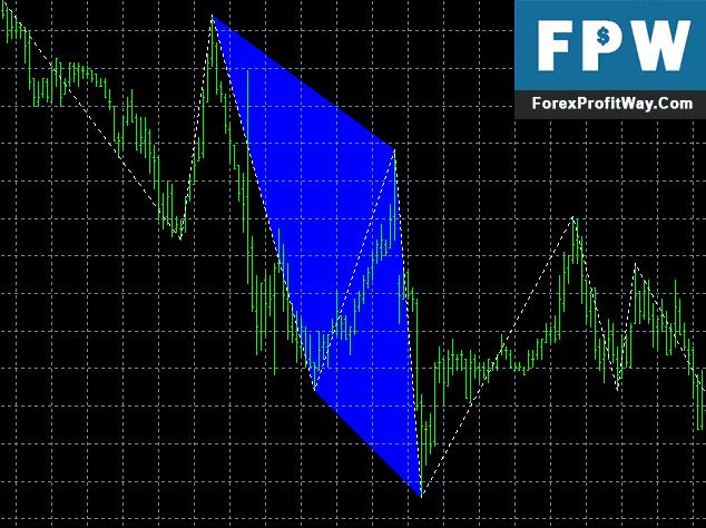 Forex harmonic detection indicator download