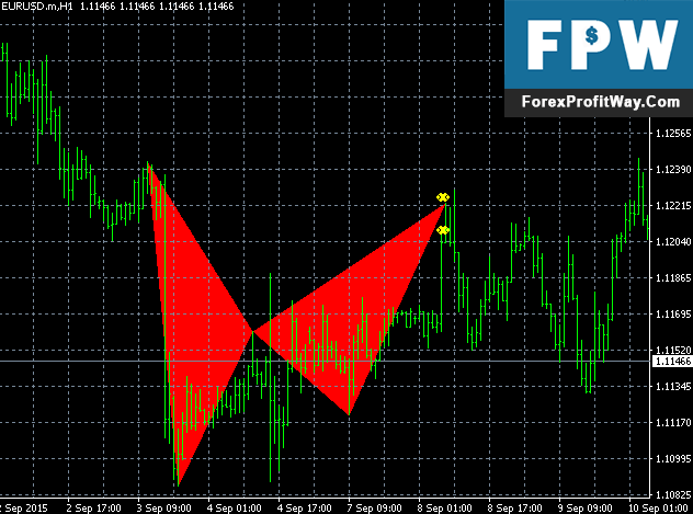 Recurring forex patterns course download