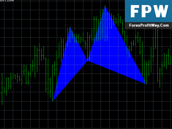 Download Harmonic Cypher Forex Indicator For Mt4