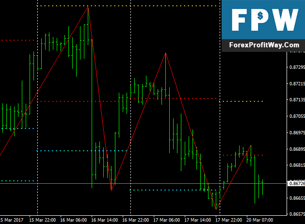 Download Holy Trinity Pivot Forex Indicator For Mt4