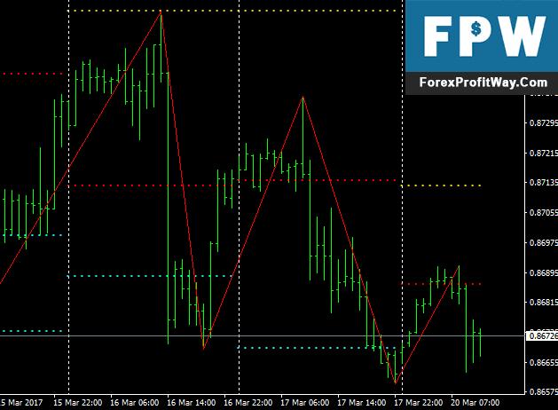 Forex factory pivot indicator