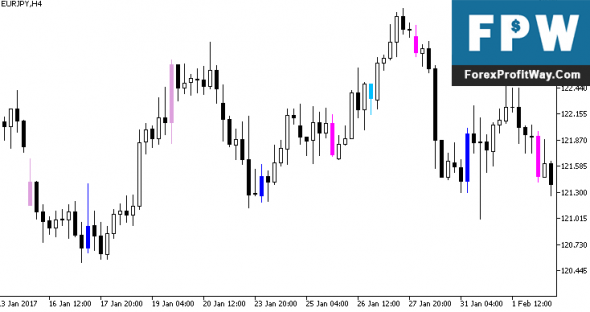 Download KI Signals Forex Indicator For Mt5