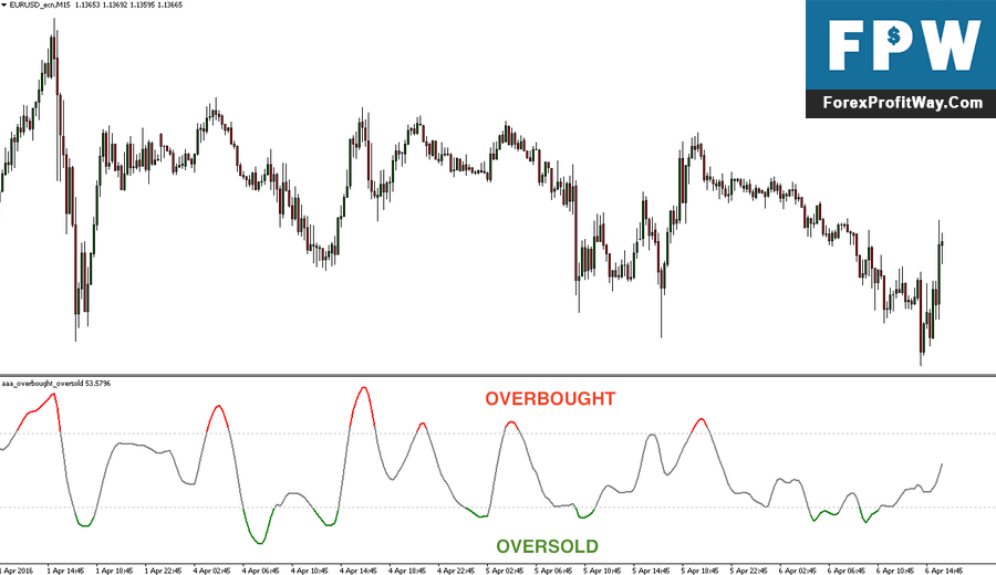 The Best Overbought Oversold Indicator in MT4 - Download - Forex Education