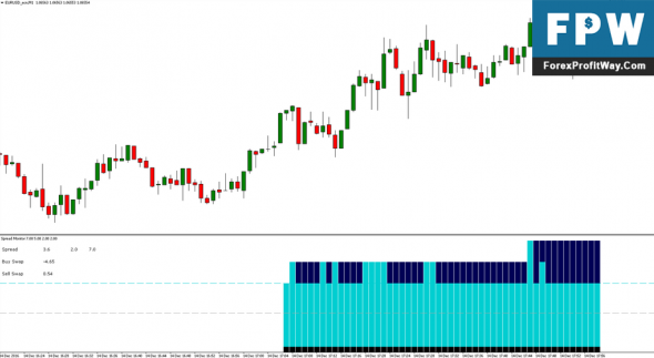 Download Professional Spread Forex Indicator For Mt4