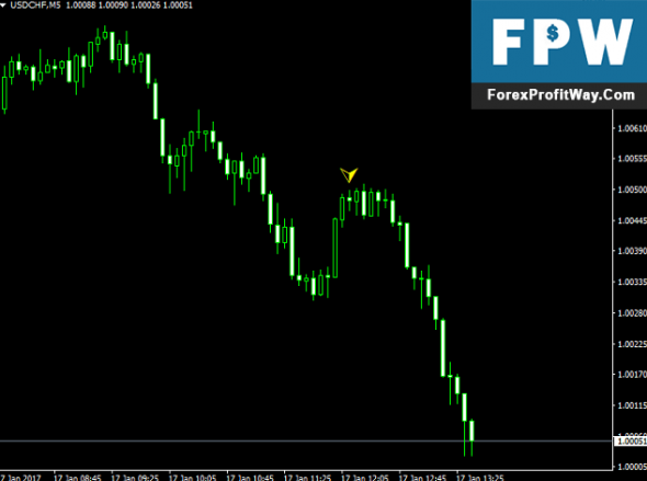 Best indicator for binary options mt4