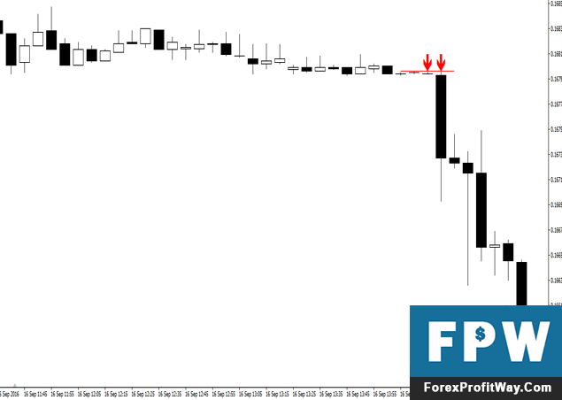 Download Scalping Formula Forex Indicator For Mt4