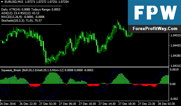 Download Squeeze Break Forex Indicator For Mt4