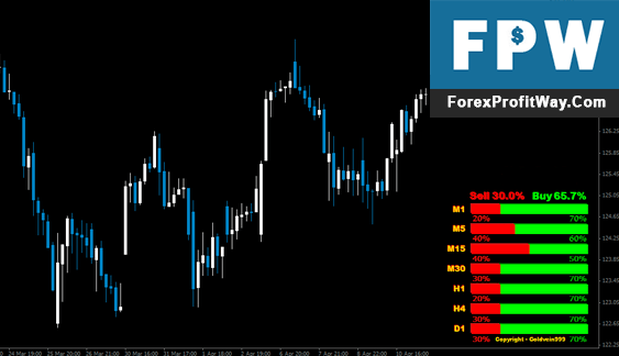 Download Strength Candles Forex Indicator For Mt4