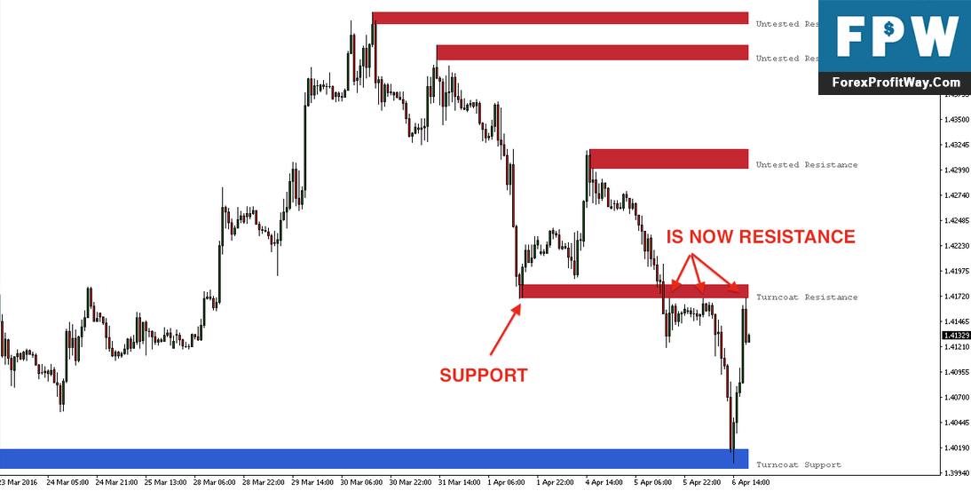 Download Important Support Resistance Forex Indicator For Mt4
