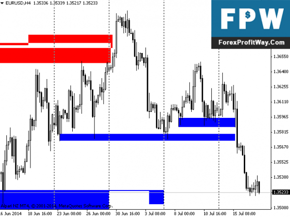 Forex support and resistance levels indicator