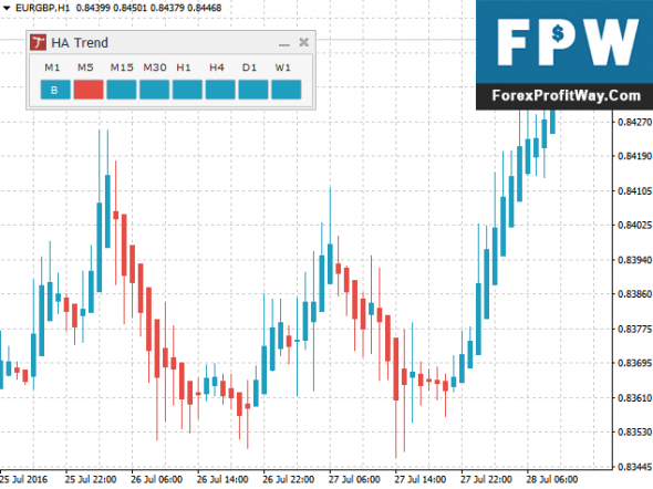 Download Heikin Ashi Panel Forex Indicator For Mt4