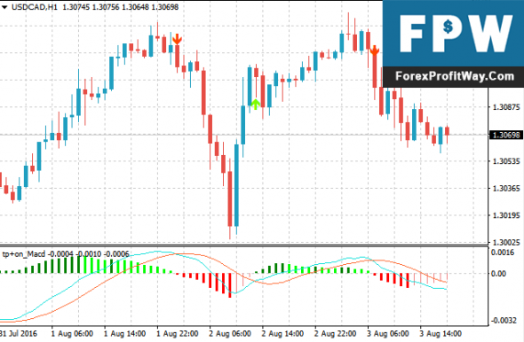 Forex macd divergence indicator download